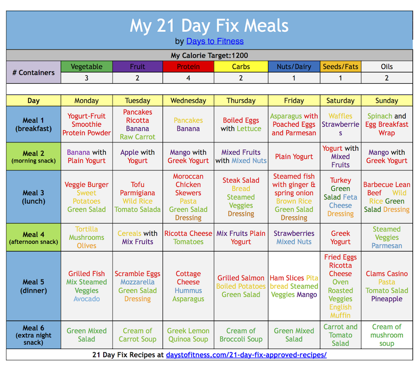 diabetic meal planner chart