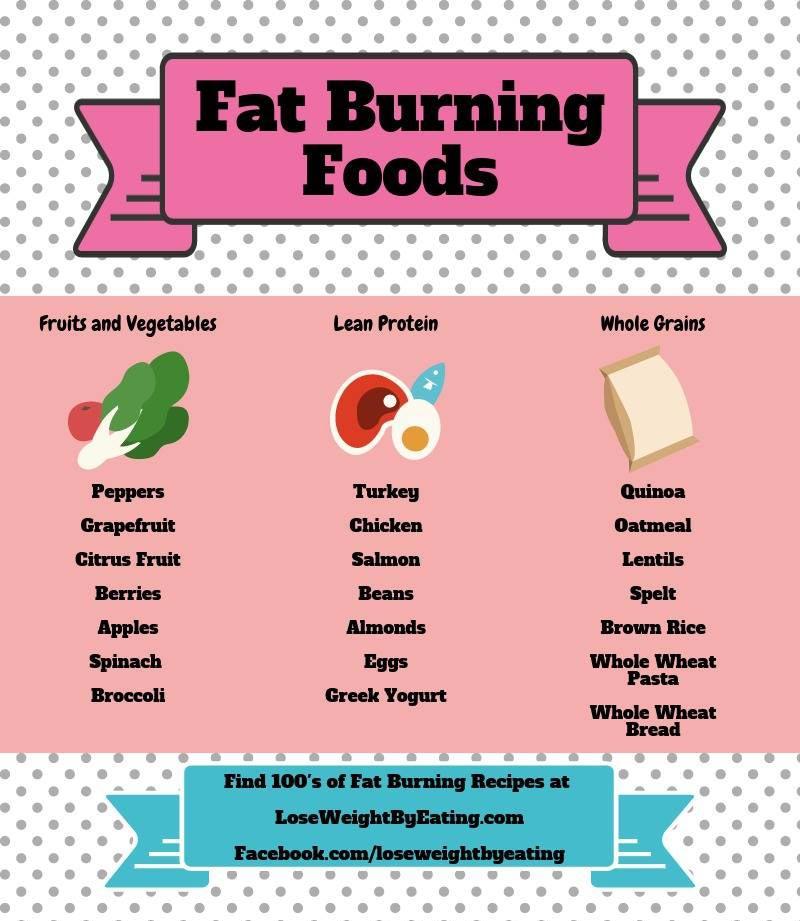 2 Month Cutting Diet Plan