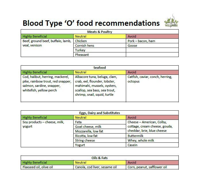 Diet Plan For 0 Positive Blood Type