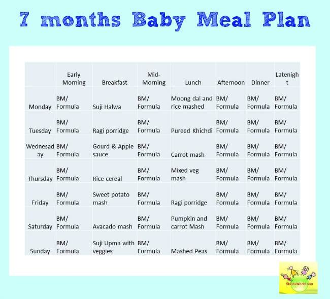 Best Foods For A  Months Baby