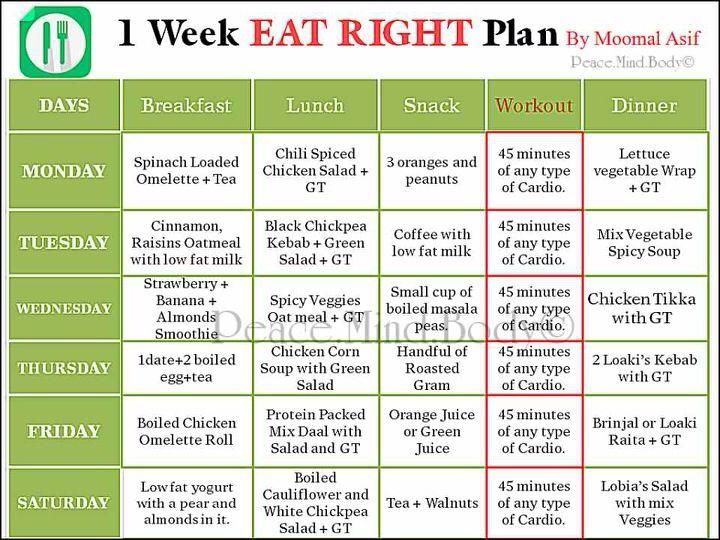 Diet Plan For 80 Kg Man - Diet Plan