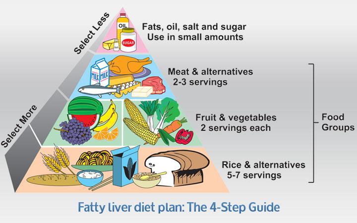 Diet Plan For Liver Cirrhosis – Diet Plan