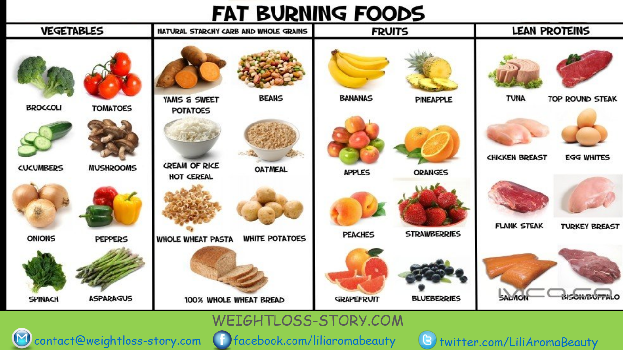 Weight fast planner to lose food
