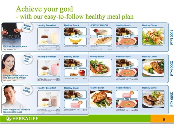 Healthy Ways to Gain Weight If You're Underweight