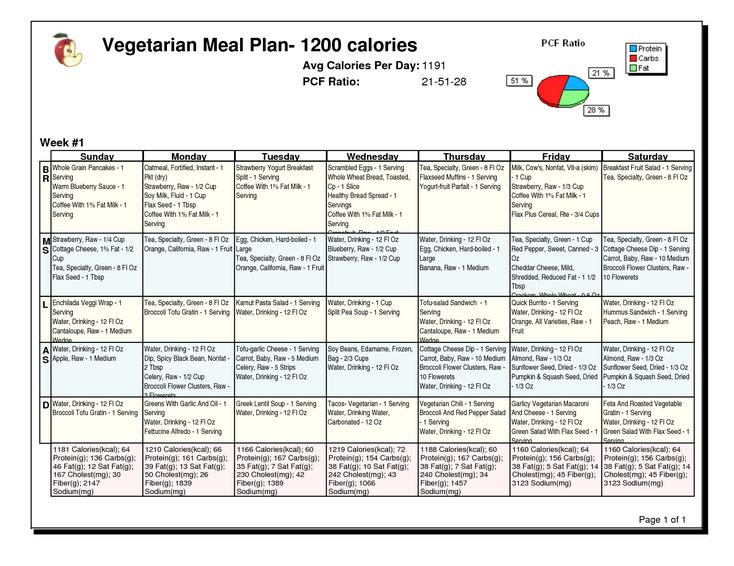 diabetic food plan chart: Diabetic diet meal plan chart best 25 diabetic diet menu ideas