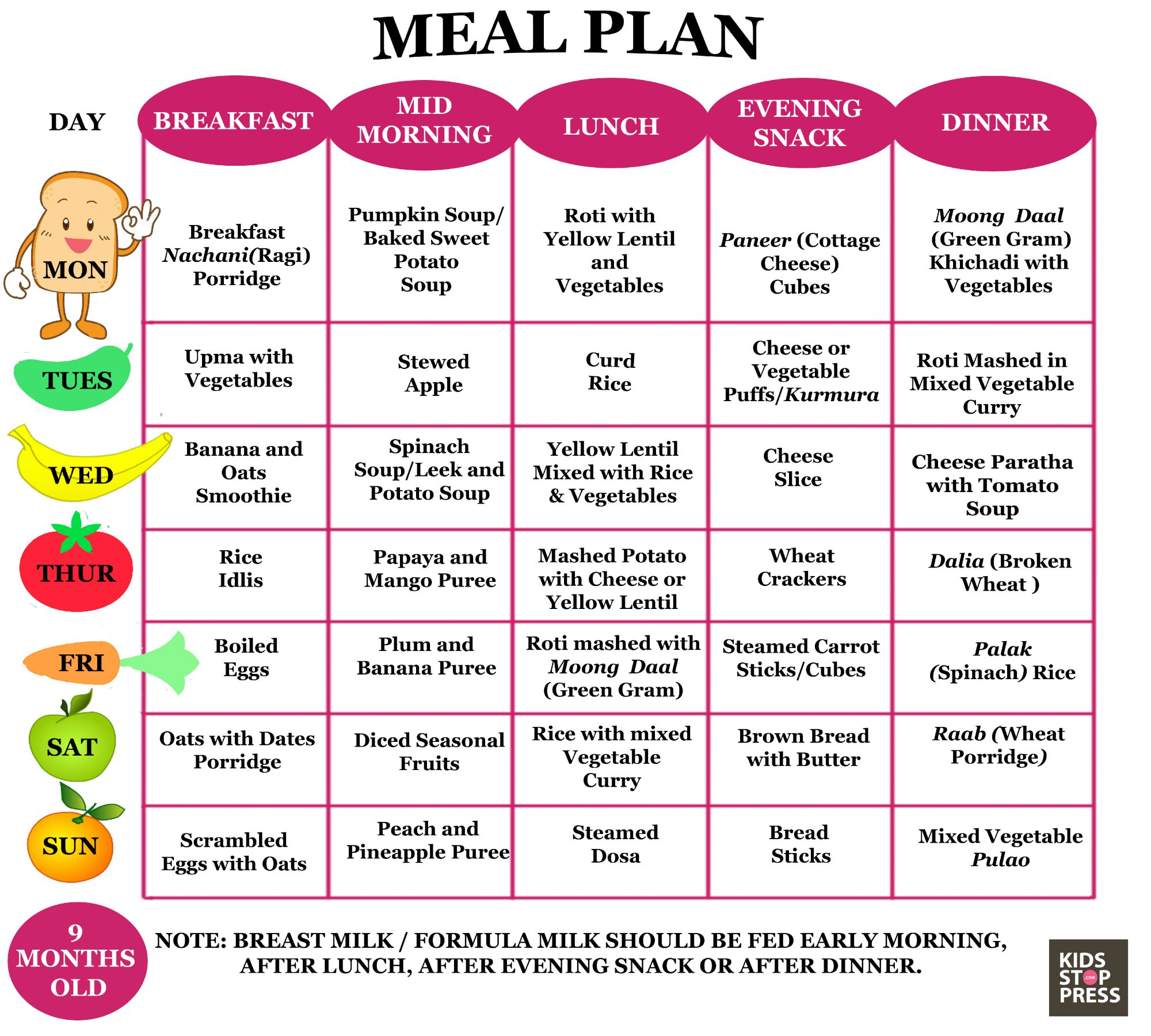 Food Plan For  Month Old Baby