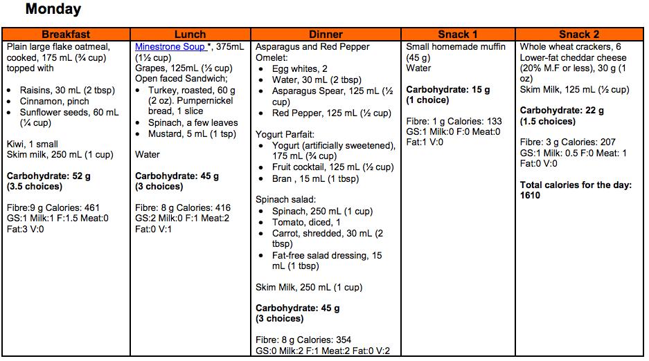 Diet Plan Diabetes - Diet Plan