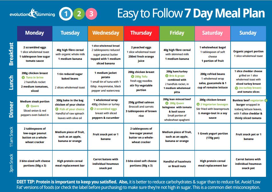 Diet Plan Easy To Follow – Diet Plan