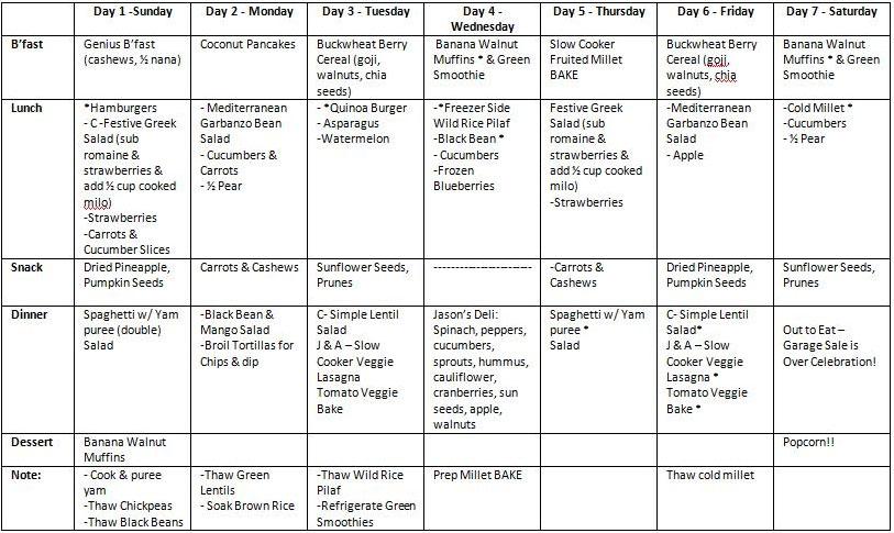 Six Food Elimination Diet Plan