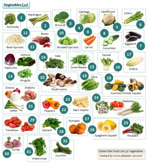 Fruit and Vegetable Diet Recipes