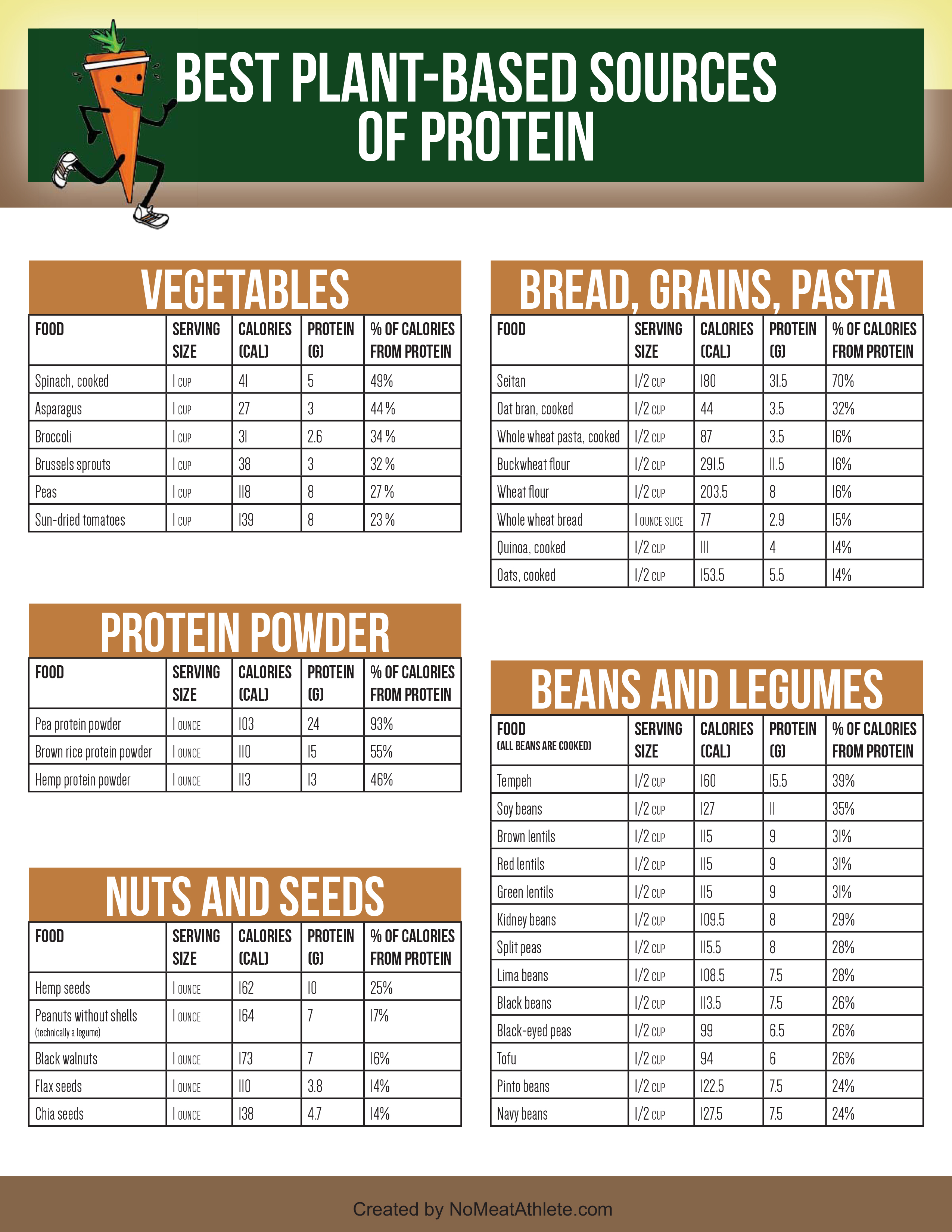 Protein Foods List No Meat