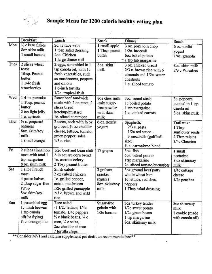 High Protein Diet Chart