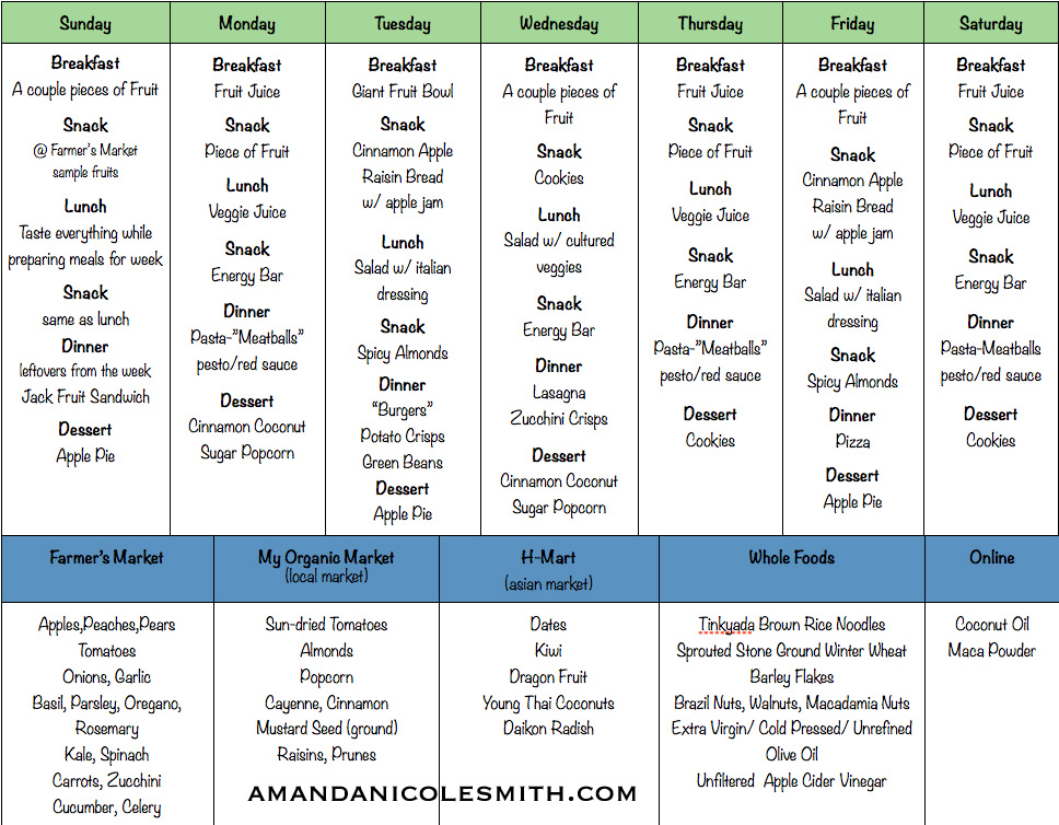 Raw Food Meal Plan Shopping List