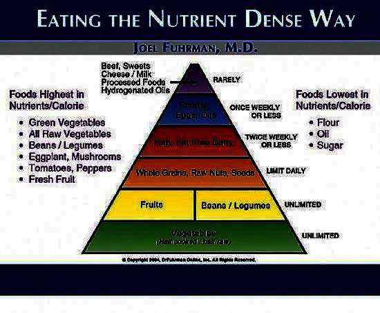 Need a good diet plan