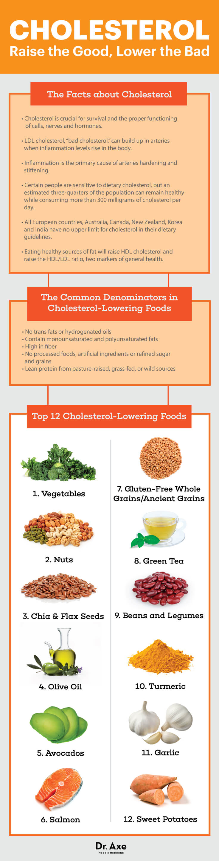 How to Follow a Cholesterol-Lowering Diet