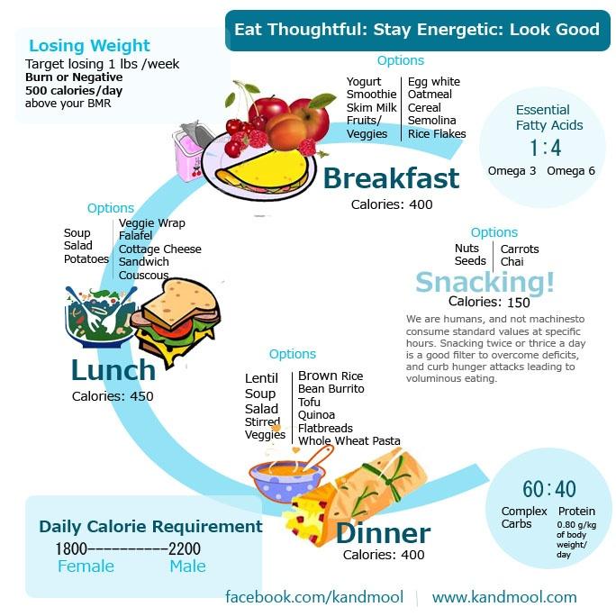Endomorph Diet to Lose Weight