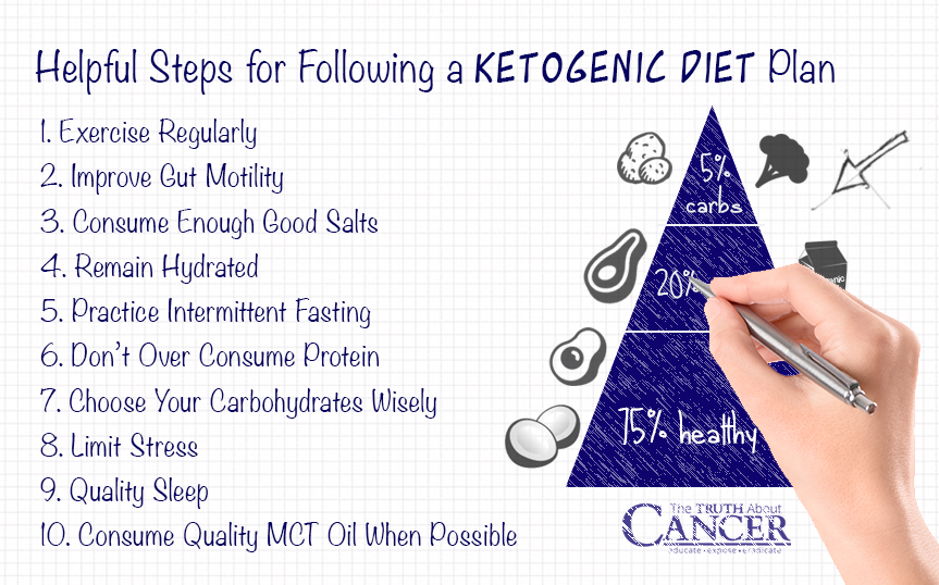 Keto Diet And Exercise Plan – Diet Plan