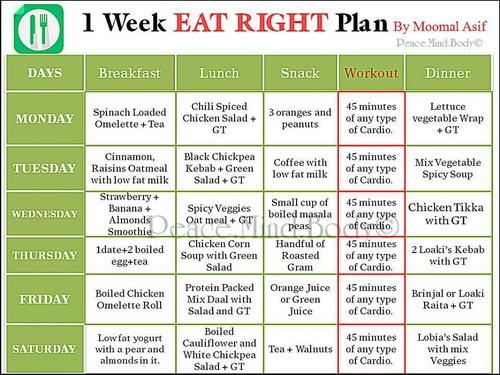 Weight loss meal plan gluten free