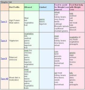 Blood Type Diet 0 Food List Blood Type Diet Chart WoEDtu
