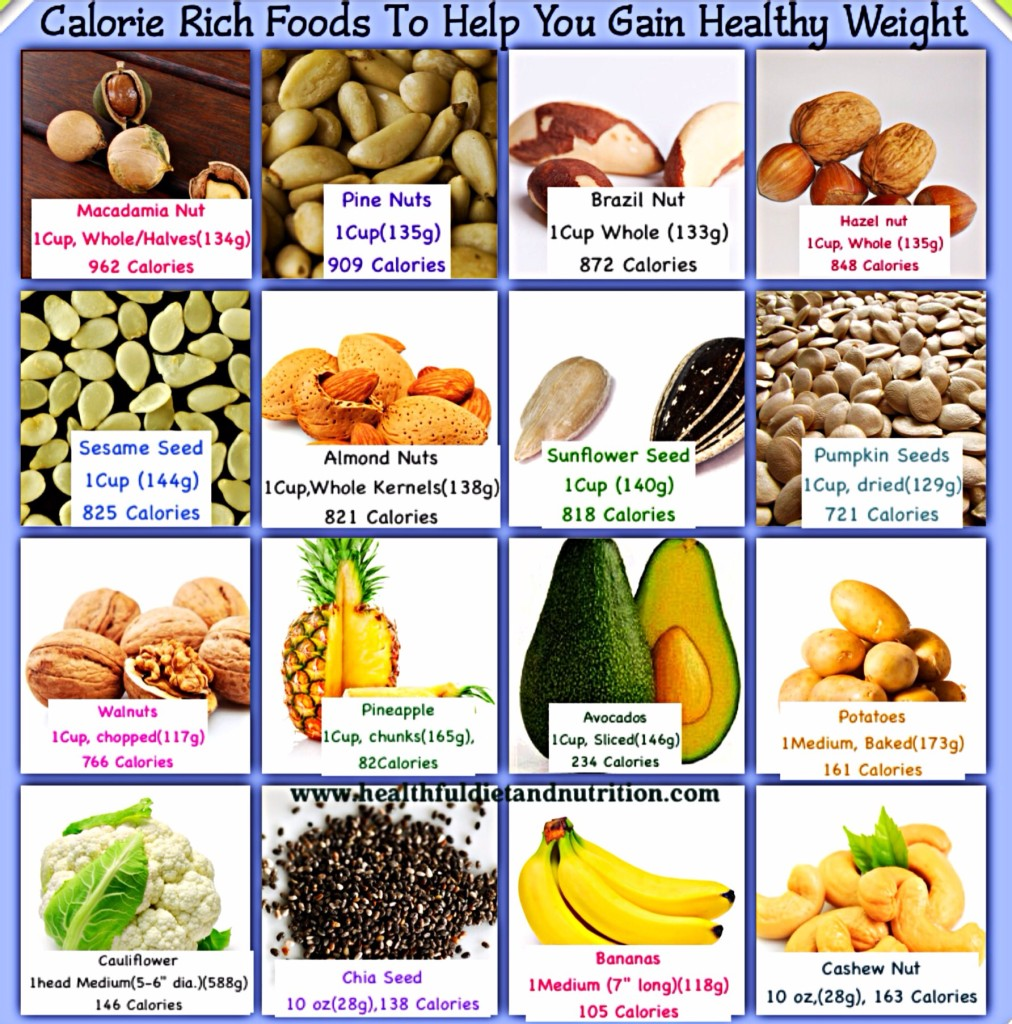 7 Day Healthy Weight Gain Meal Plan (For Women)