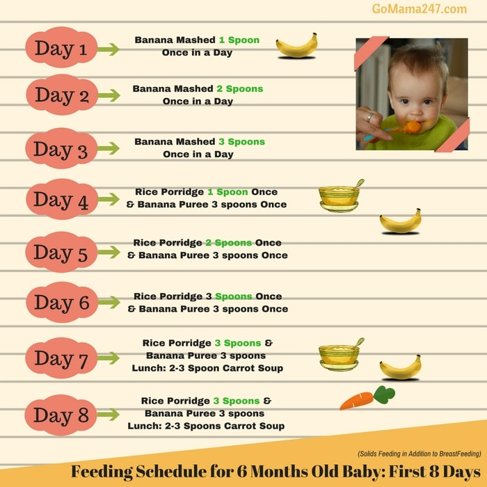 Month Old Feeding Schedule With Baby Food