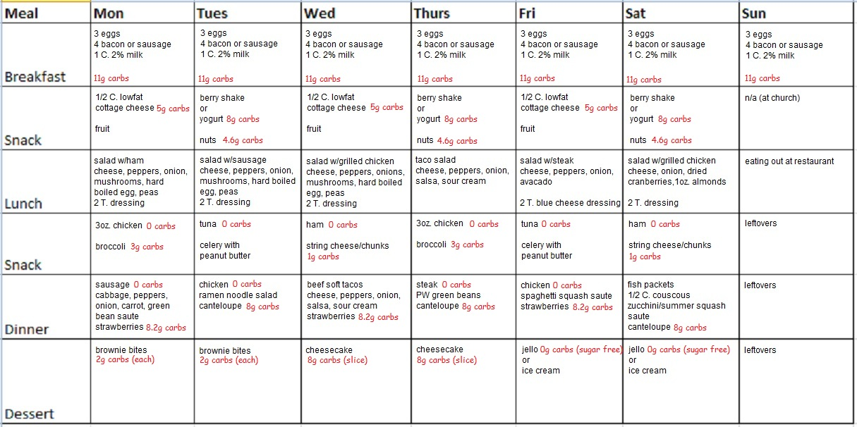 14-day low-carb diet meal plan