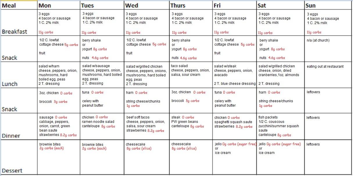 No Carb Diet Plan Food List