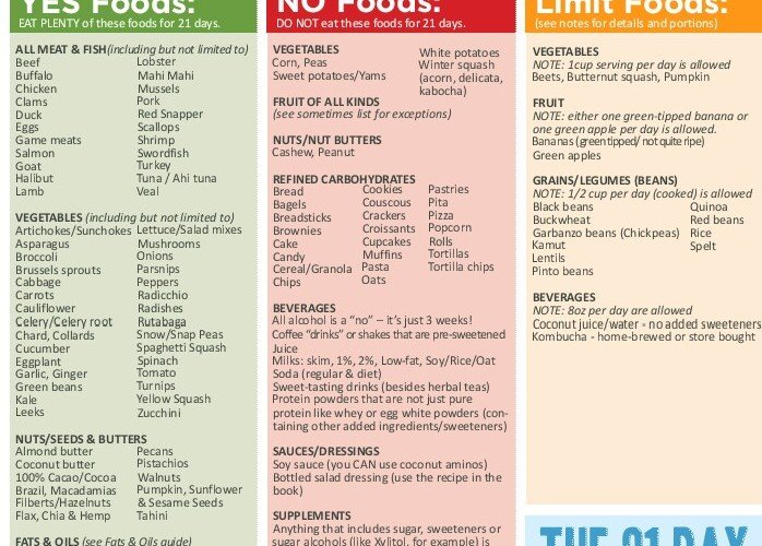Bread for life diet plan