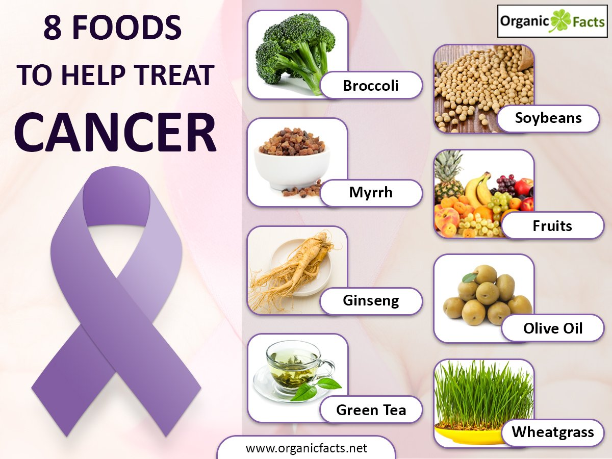 Best Food For Colon Cancer Patient