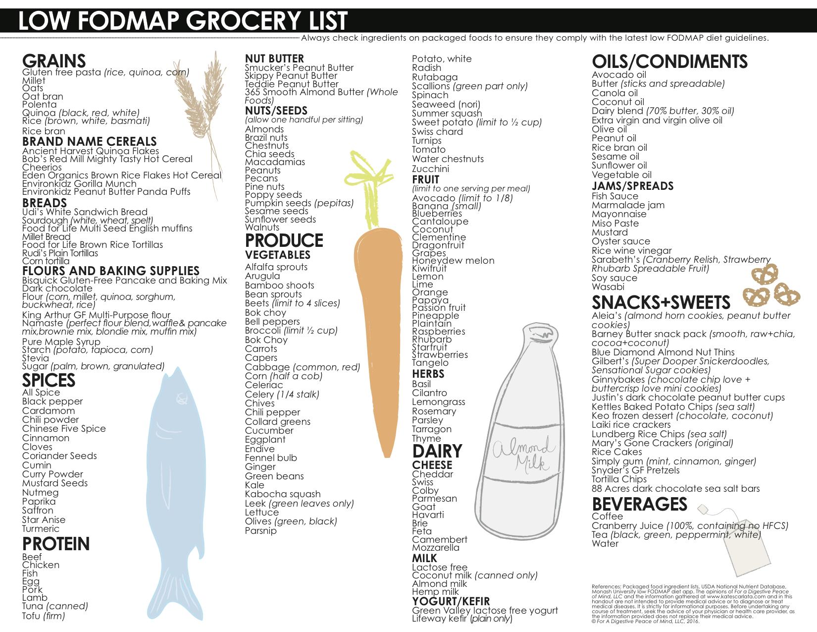 Diet Plan And Shopping List Uk Diet Plan