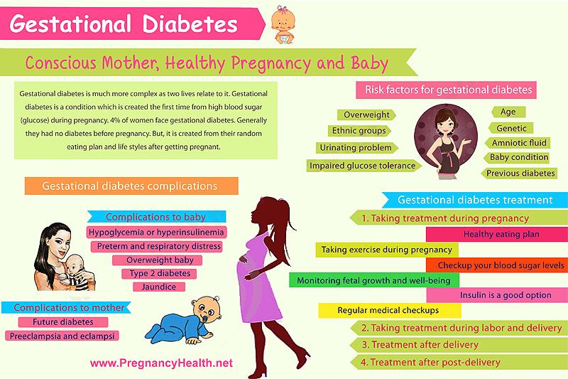 Gestational Diabetes Diet Plan Book