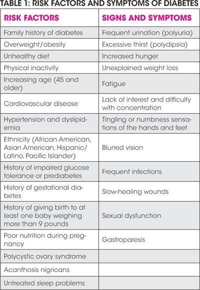 Diabetes Plan