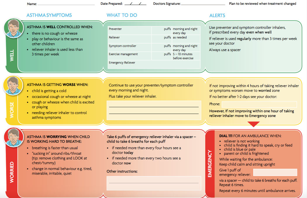 Copd Action Plan Pdf Australia Red Pastel A