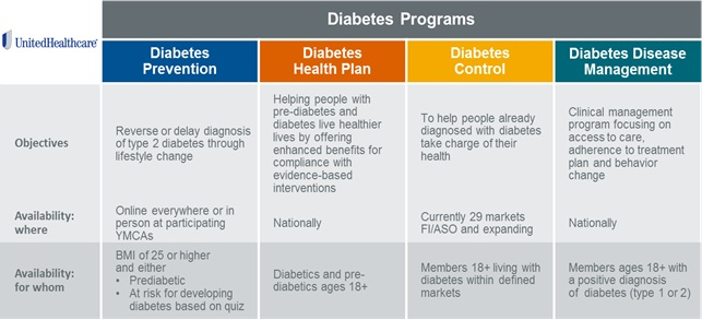 marketing plan for diabetes clinic Diabetic clinics provide basic diabetes supplies like needles and insulin these clinics provide testing for diabetes and are a source for diabetics to obtain required medications and supplies use your business plan to seek funding for the diabetic clinic private investors and banks always are.