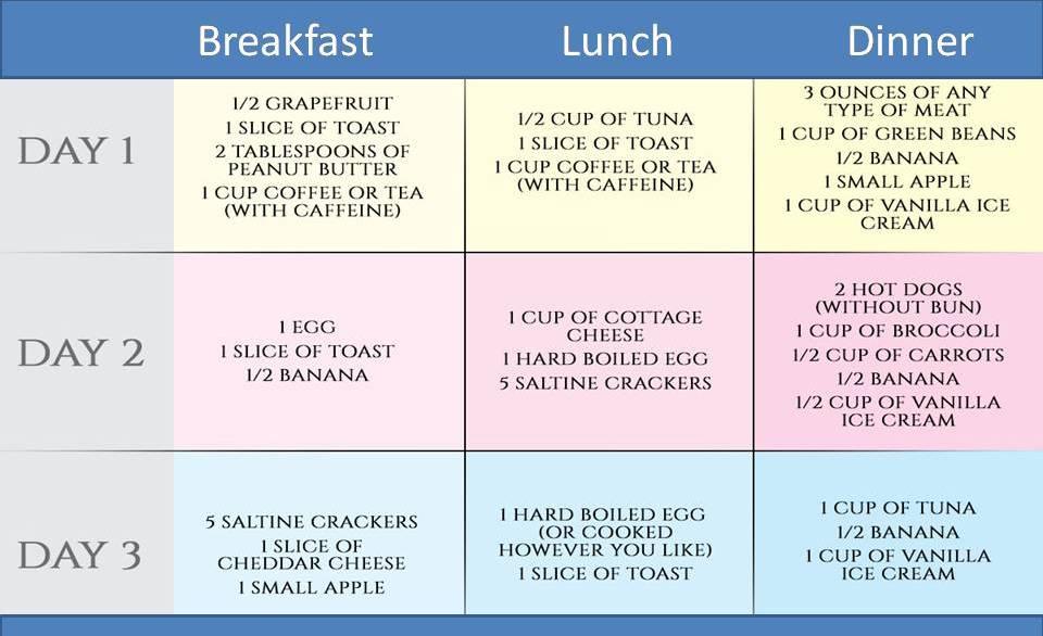 1500 Calorie High Fiber Diet – Diet Plan