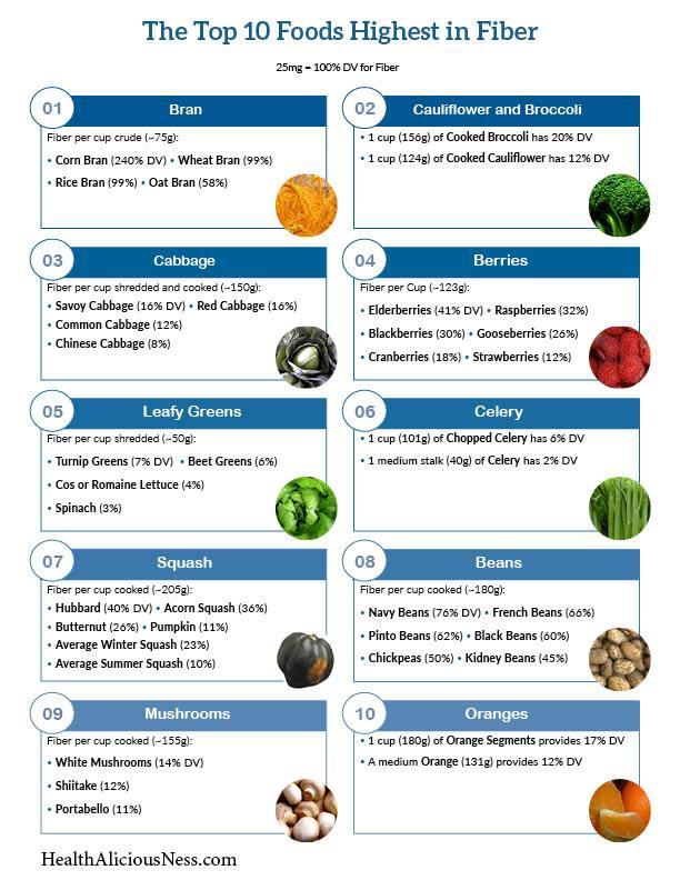 High Fiber Diet Food List