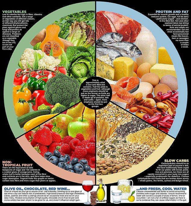 The Different Between Eating Good Food And Bad Food Bodybuilding