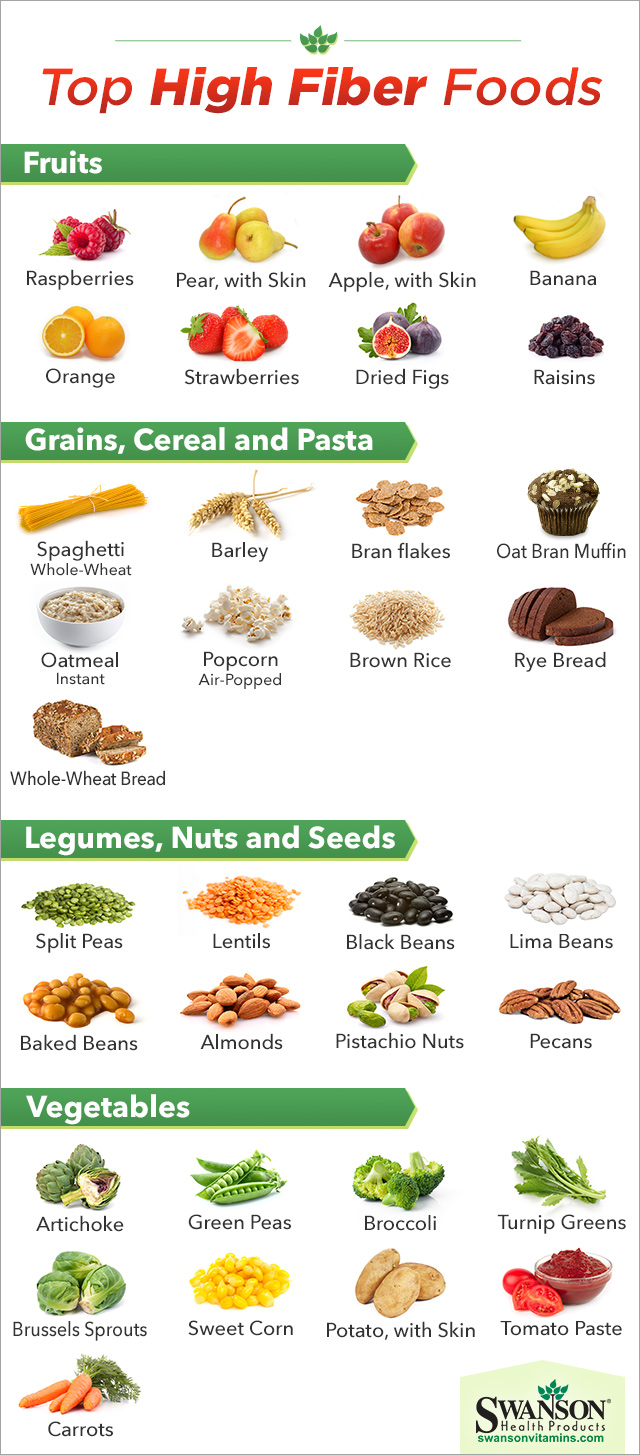 Plant Based Foods With High Fiber