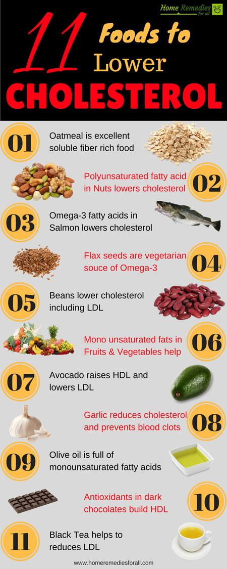 Printable List Of Foods To Lower Cholesterol