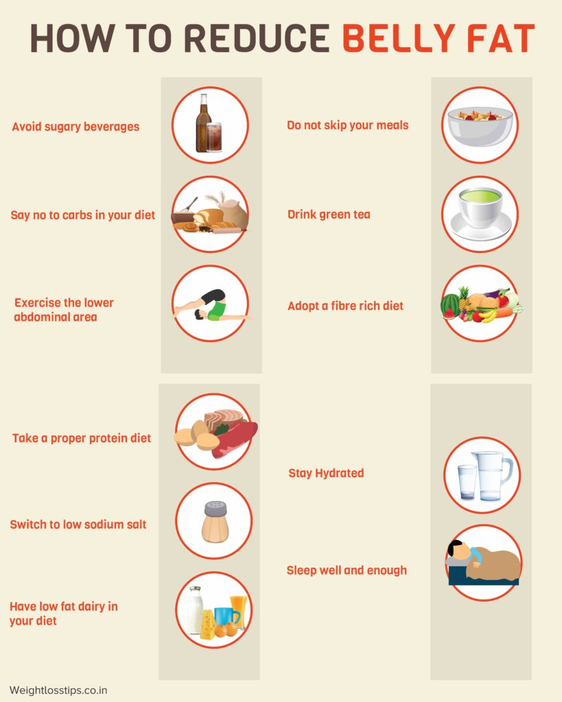 How To Reduce Belly Fat - Diet Plan