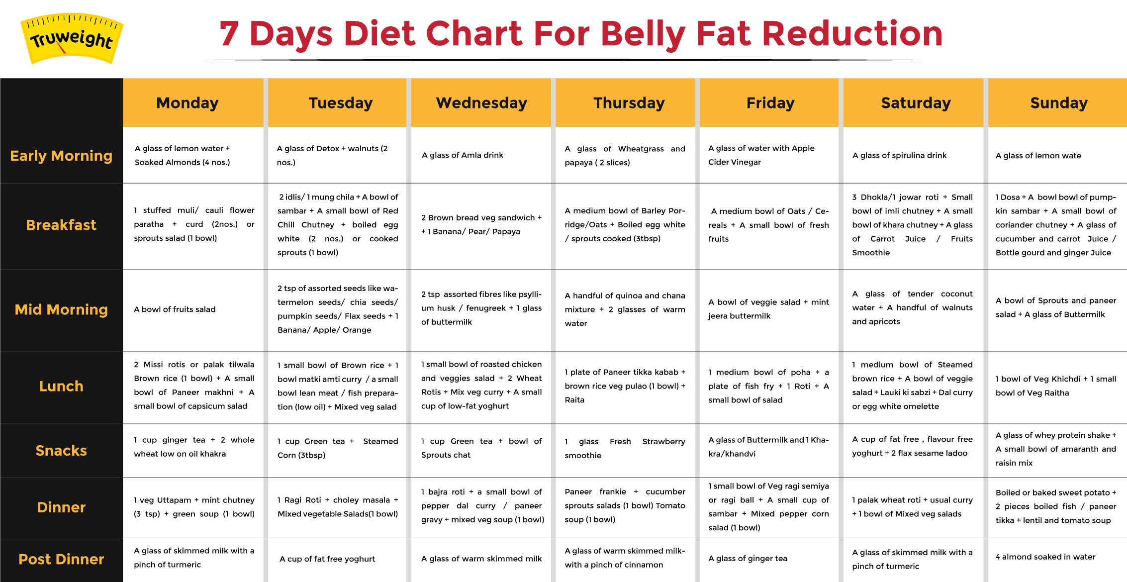 A 30-Day Indian Vegetarian Diet Plan for Weight Loss
