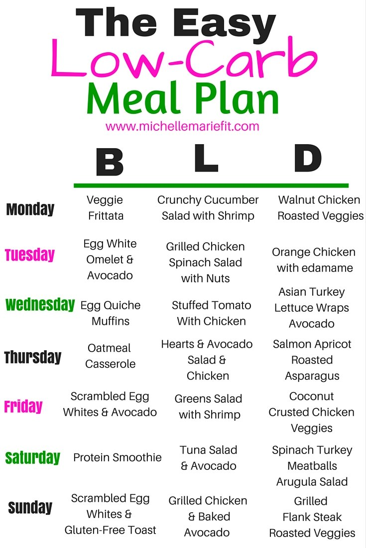 Abs Diet Low Carb