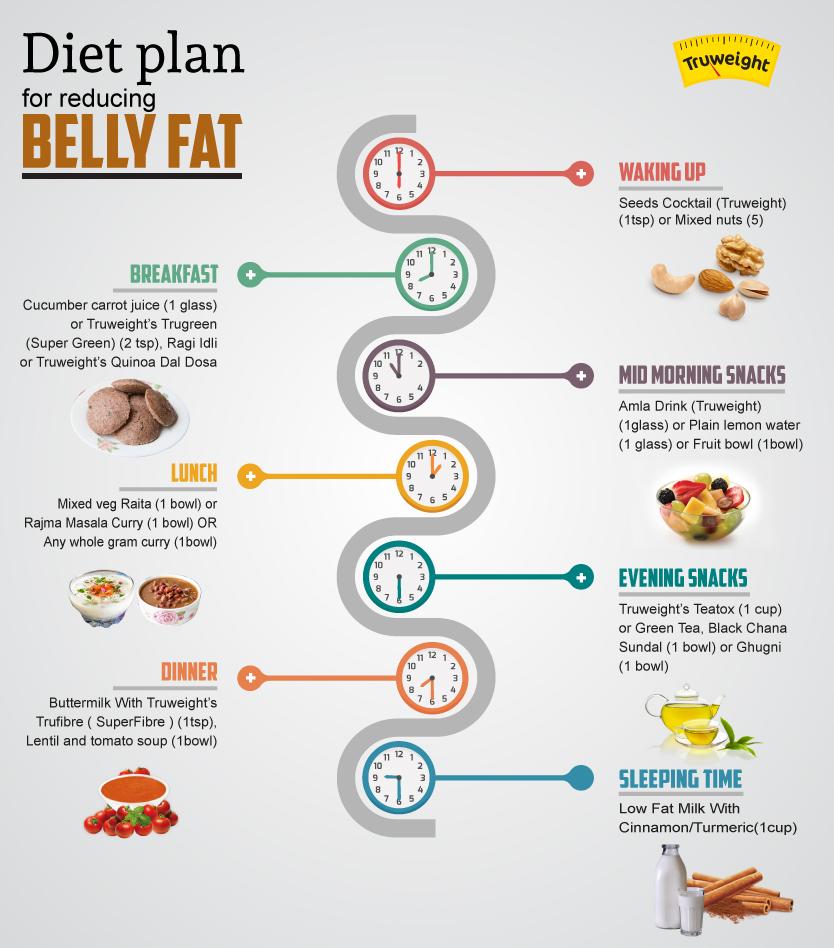 Best Diet Pills >> Diet Plan For Belly Fat - Diet Plan