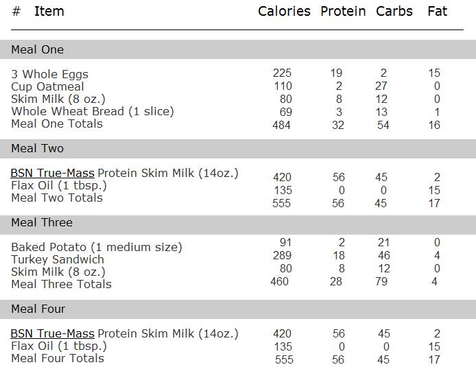 3000 calorie gluten free diet