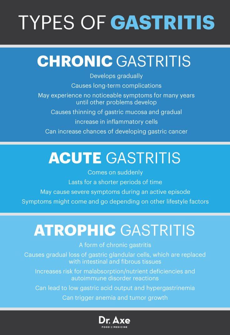 Diet Plan For Gastritis