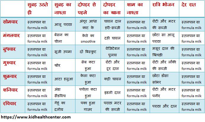 Diet Plan After Pregnancy In Hindi - Diet Plan