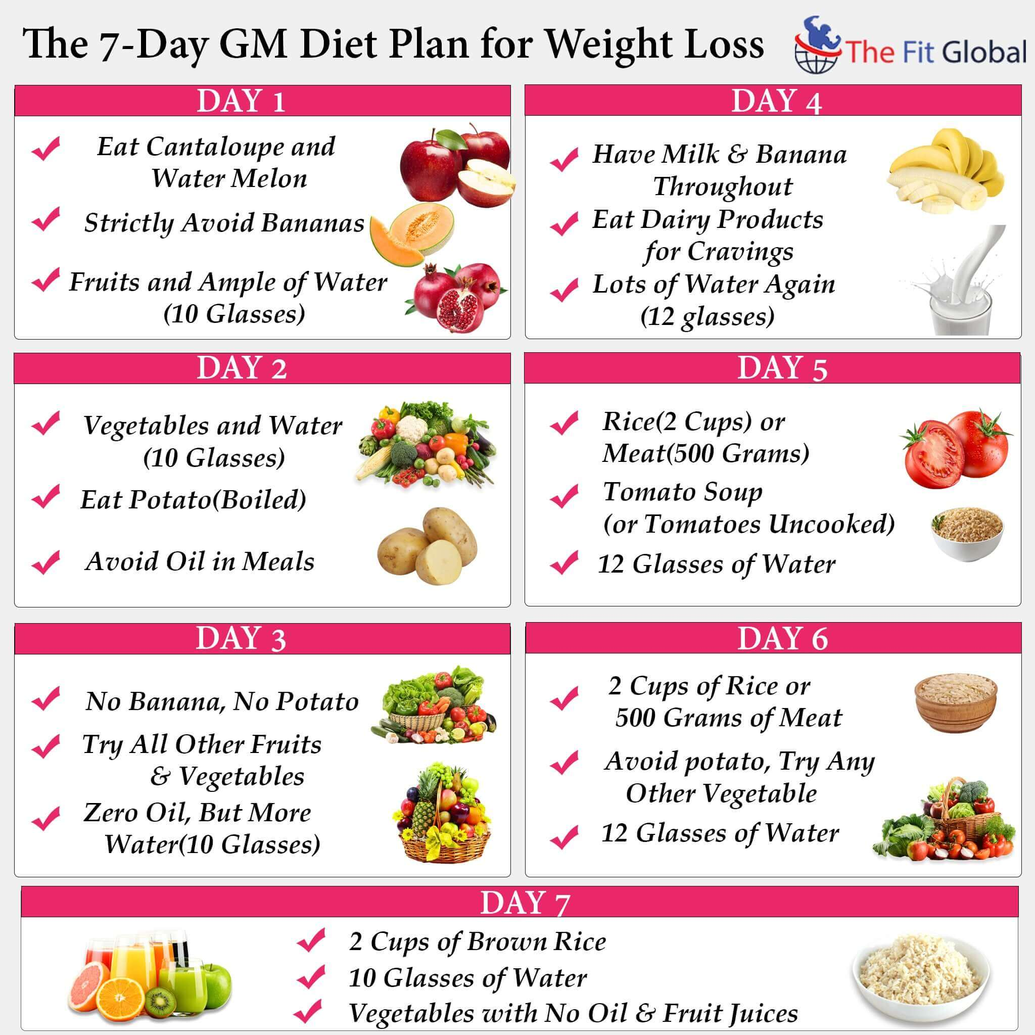 'GM Diet' sees you lose seven kilos in just one week