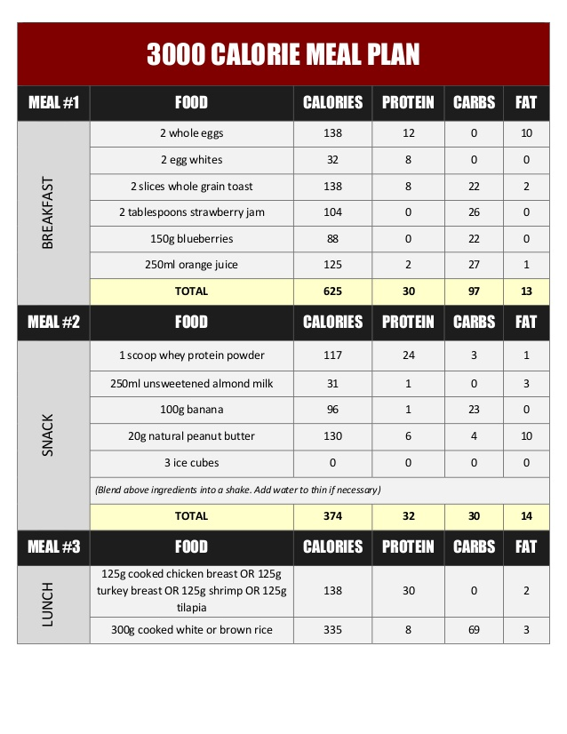 3000 Calorie Diet Plan For Muscle Gain Diet Plan