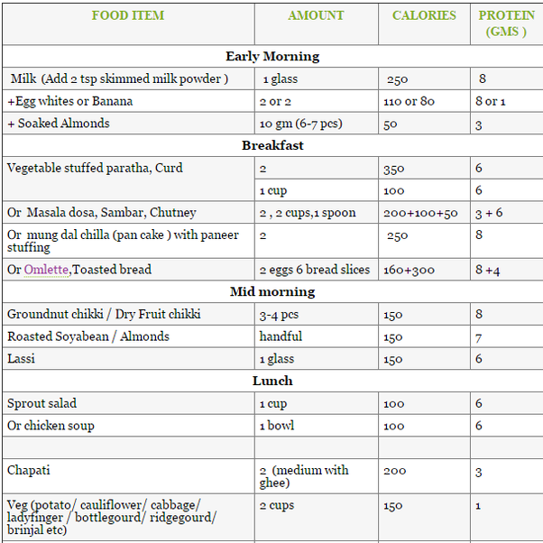Cate calorii are o felie de paine alba