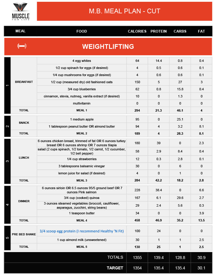 Diet Plans: Considerations for Muscle Gain, Fat Loss, and Stubborn Body Types